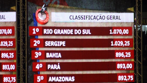 Rio Grande do Sul assume liderança na fase de classificação do Interestadual (Foto: Cleber Akira Akamine)