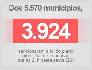Balanço de planos municipais de educação (até as 21h de 26 de junho) (Foto: Editoria de Arte/G1)