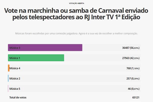 Resultado de votação da Campanha de Carnaval do RJ Inter TV 1ª Edição (Foto: Reprodução/G1)