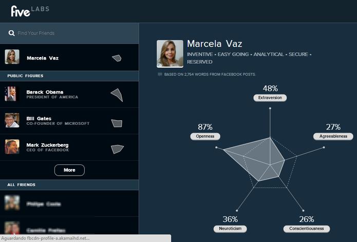 Análise de personalidade feita pelo Five Labs. (Foto: Reprodução/ Marcela Vaz)