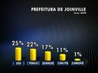 Em Joinville, Udo Dohler tem 25% e Tebaldi, 22%, diz Ibope