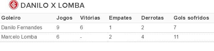 Tabela Danilo Fernandes Marcelo Lomba Inter (Foto: Reprodução)