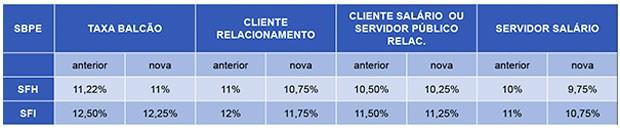 Caixa anuncia redução de juros para financiamento de imóveis novos e usados com recursos da poupança. (Foto: Divulgação)