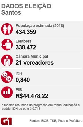 Dados - Santos (Foto: G1)
