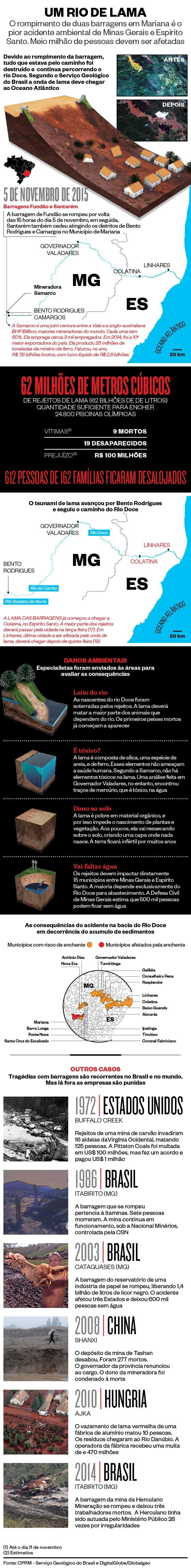 Infográfico sobre a tragédia na cidade de Mariana  (Foto: Época )