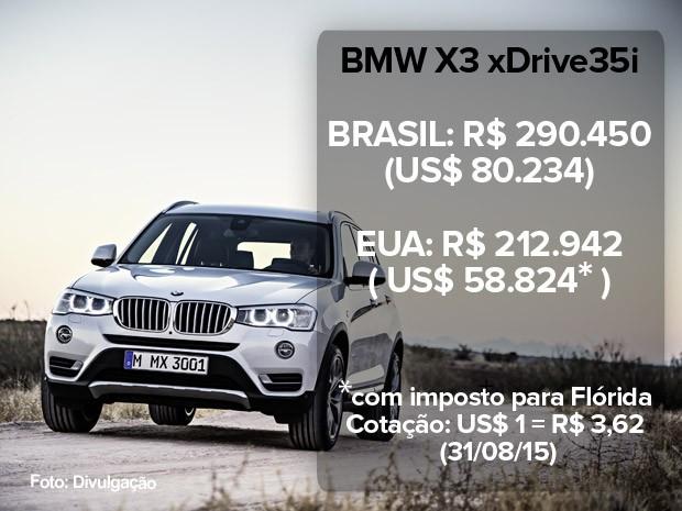 BMW X3: preço no Brasil e nos EUA (atualizado em 31/08/15) (Foto: Divulgação)