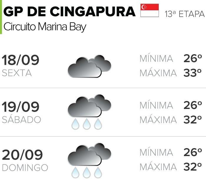 Previsão do tempo GP de Cingapura