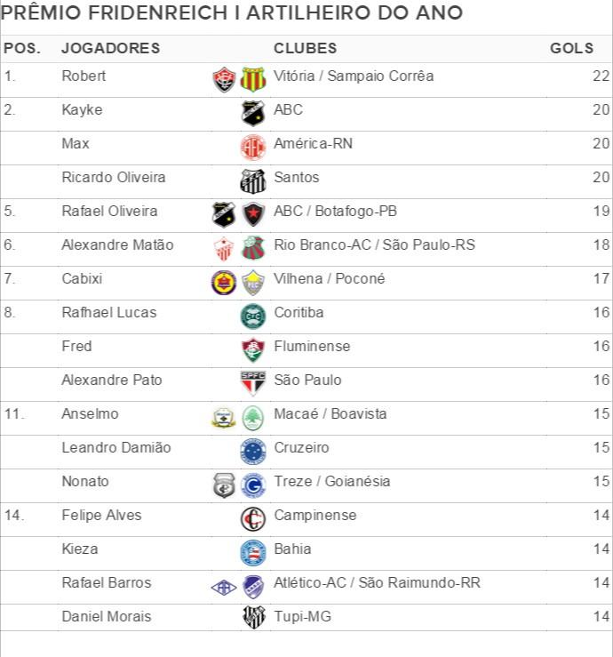 tabela artilheiro do ano (Foto: Futdados/Globoesporte.com)