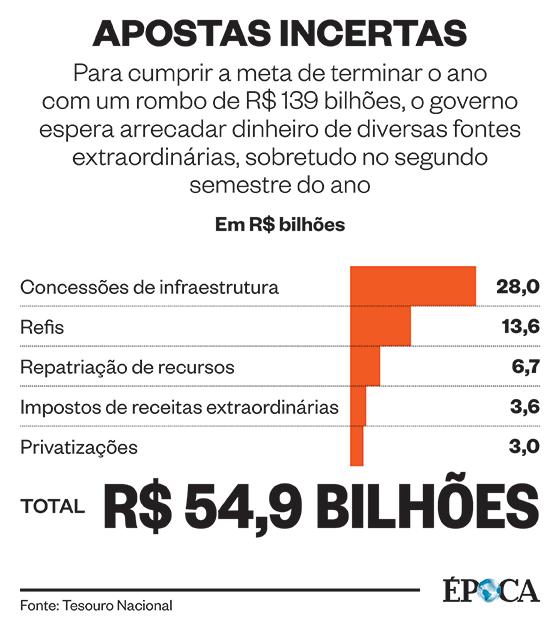 Meta fiscal (Foto: ÉPOCA)