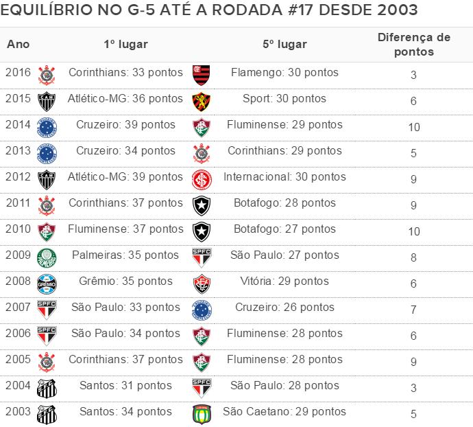 Serie A 2016 Iguala Maior Equilibrio Na Parte De Cima Da Tabela Desde 2003 Numerologos Globoesporte Com