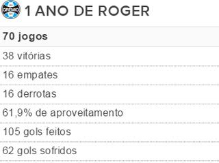 Roger Grêmio tabela 1 ano Roger (Foto: Reprodução)