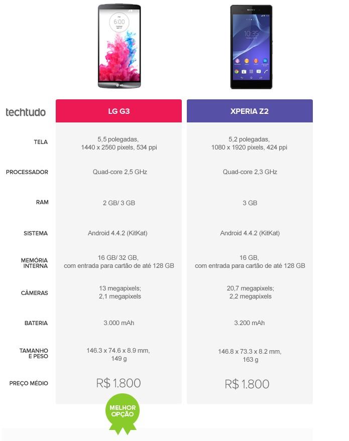 LG G3 ou Xperia Z2? Quem vence a batalha? (Foto: Arte/TechTudo)