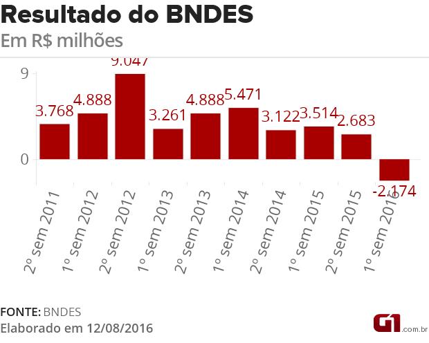 Resultado do BNDES  (Foto: G1)