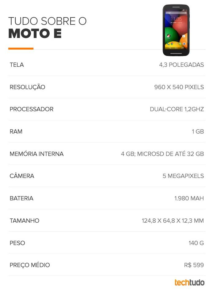 Tabela de especificações do Moto E (Foto: Arte/TechTudo)