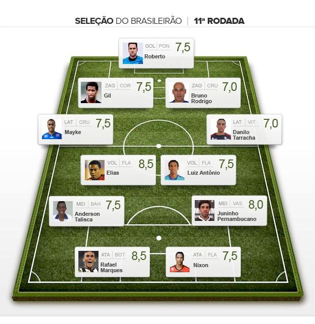 Seleção da 11ª rodada do Brasileirão 2013 (Foto: Editoria de arte)
