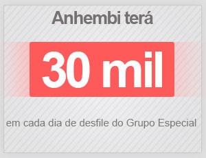 Selo Anhembi 30 mil pessoas Sambódromo (Foto: Arte/G1)