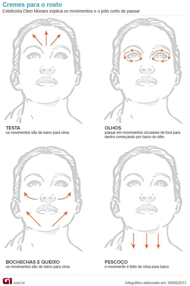 Bem Estar - Infográfico mostra o jeito certo de aplicar cremes no rosto (Foto: Arte/G1)
