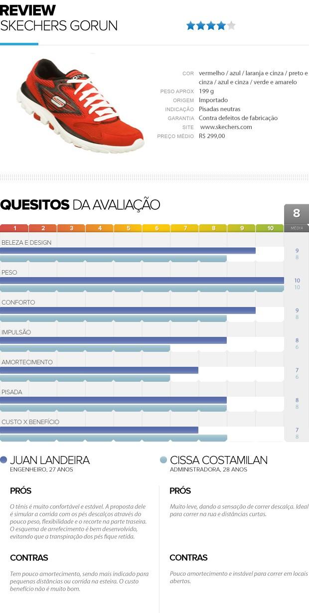 Review, Tenis Skechers Gorun, Eu Atleta (Foto: Editoria de Arte / Globoesporte.com)