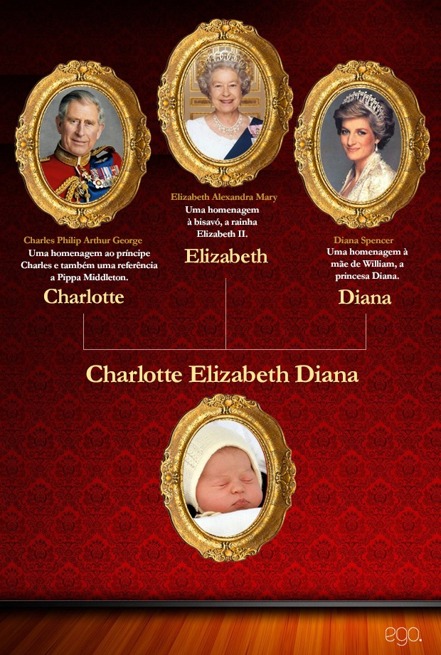 Charlotte Elizabeth Diana  (Foto: EGO)