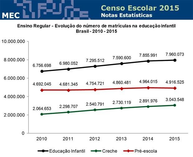 Censo Escolar 2015: evolução das matrículas (Foto: Reprodução/MEC)