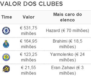 Elencos mais caros da Liga dos Campeões - Grupo G (Foto: GloboEsporte.com)