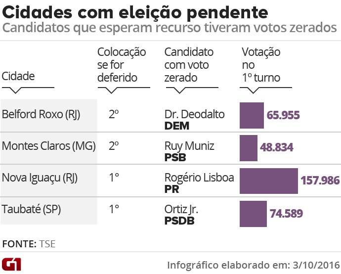Cidades com eleição pendente