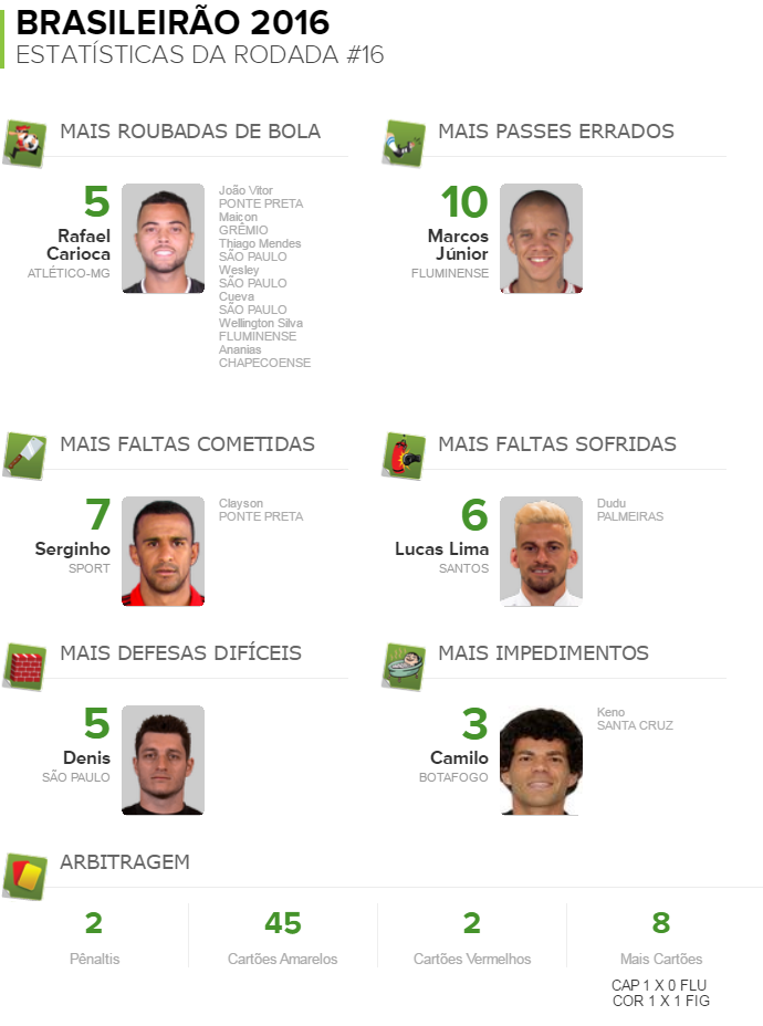 Pacotão da rodada#16 (Foto: GloboEsporte.com)