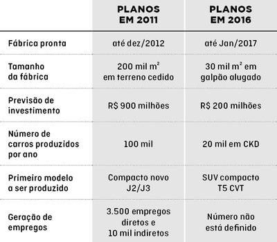 Sonhos reduzidos - JAC (Foto: Divulgação)