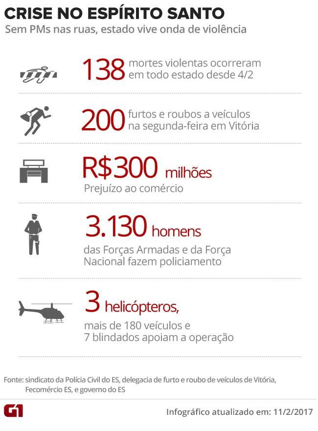 Crise no Espírito Santo com 138 mortes (Foto: Arte/G1)