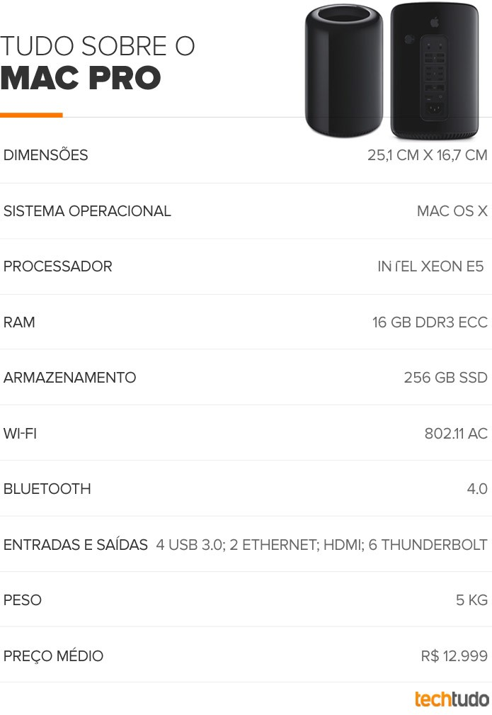 Tabela configurações Mac Pro (Foto: TechTudo/Arte)