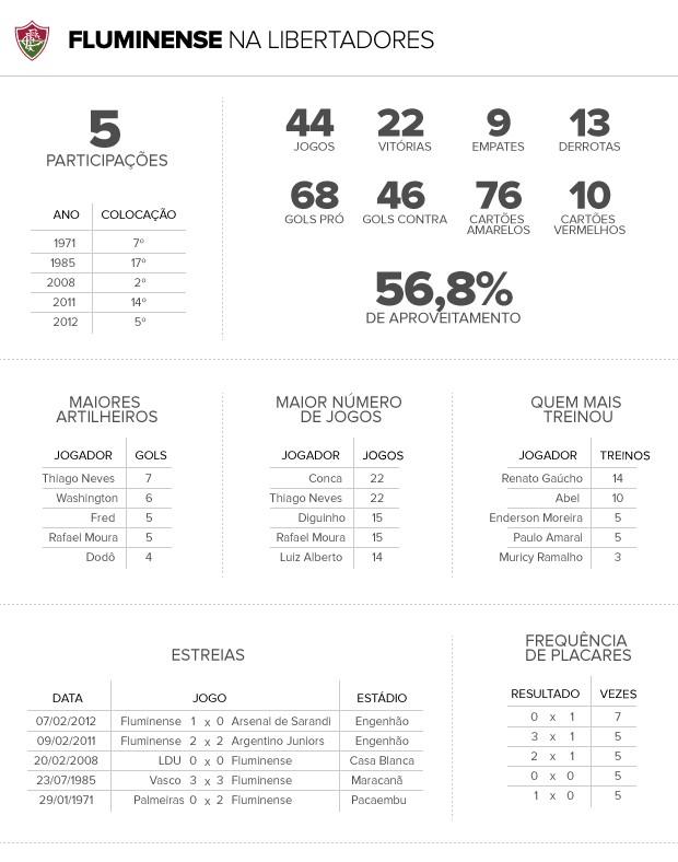 info números fluminense na libertadores 2 (Foto: arte esporte)