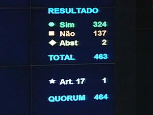 Painel eletrônico no plenário da Câmara exibe resultado da votação do projeto sobre terceirização (Foto: Reprodução / TV Câmara)