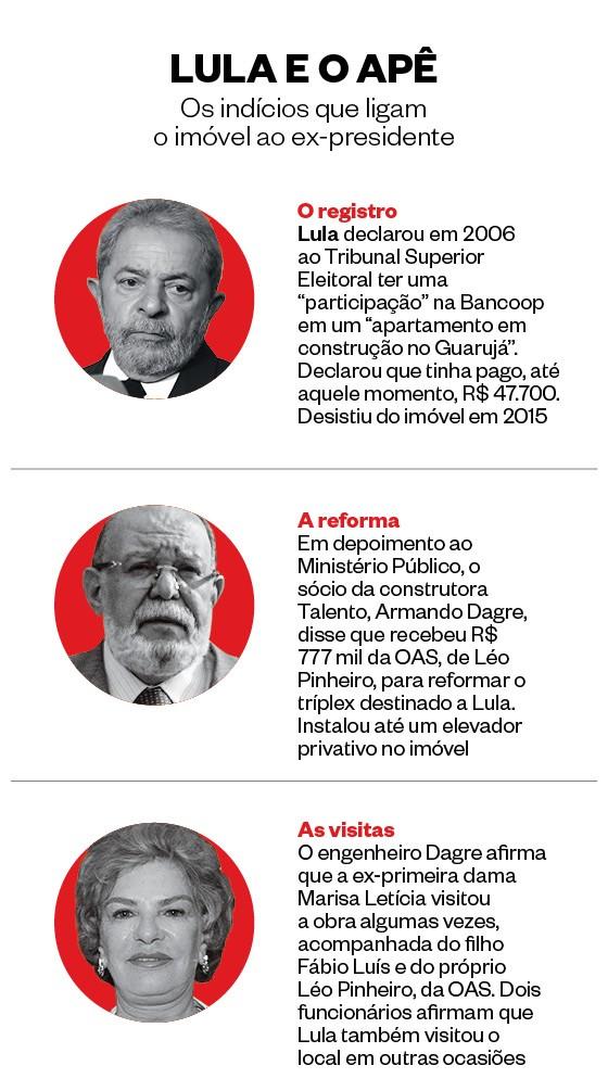 Infográfico explica indícios que ligam Lula a tríplex (Foto: Arte/Época)