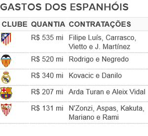 Gastos contratações clubes espanhóis (Foto: GloboEsporte.com)