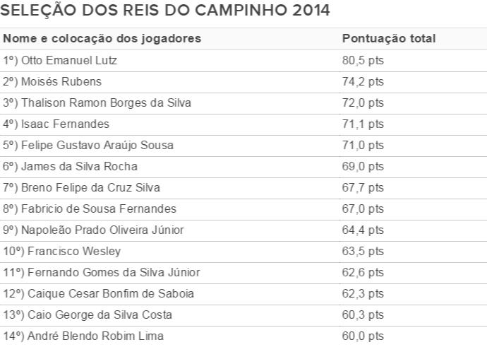 Tabela Reis do Campinho (Foto: Infoesporte)