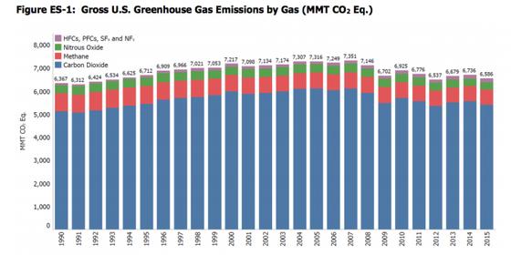 Emissões de gases de efeito estufa dos Estados Unidos (Foto: EPA)