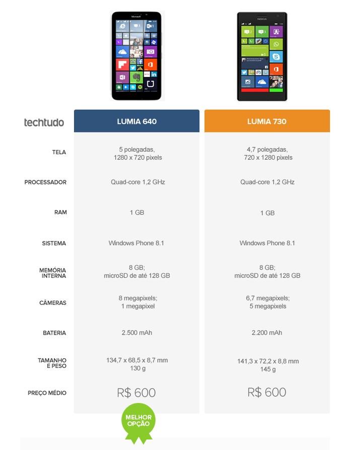 Tabela comparativa entre o Lumia 640 e o Lumia 730 (Foto: Arte/TechTudo)