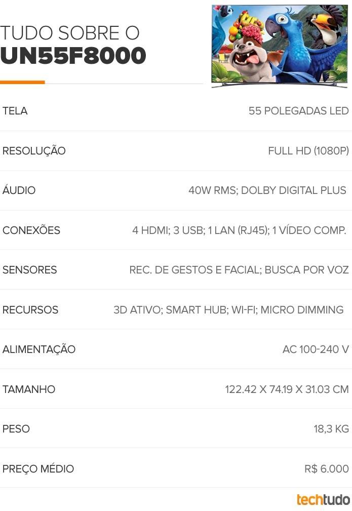 Tabela Smart TV Samsung F8000 de 55 polegadas (Foto: TechTudo/Arte)