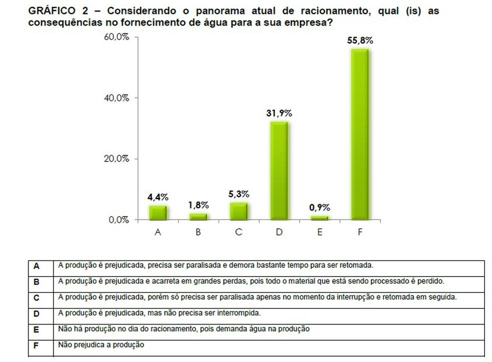 Pesquisa mostra que 44,2% dos empresários afirmam que racionamento afetou produção industrial no DF (Foto: Reprodução)