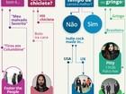 Dia 29: Responda perguntas e saiba o show do Lollapalooza com seu perfil