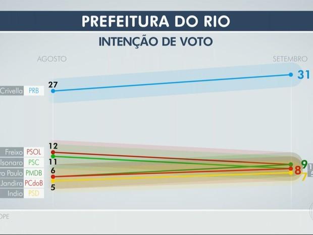 Ibope Rio 14/09 (Foto: Editoria de Arte/RJTV)