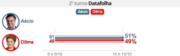 Datafolha: Aécio tem 51%, e Dilma, 49% (Datafolha: Aécio tem 51%, e Dilma, 49% (Datafolha: Aécio tem 51%, e Dilma, 49% (Editoria de Arte/G1)))