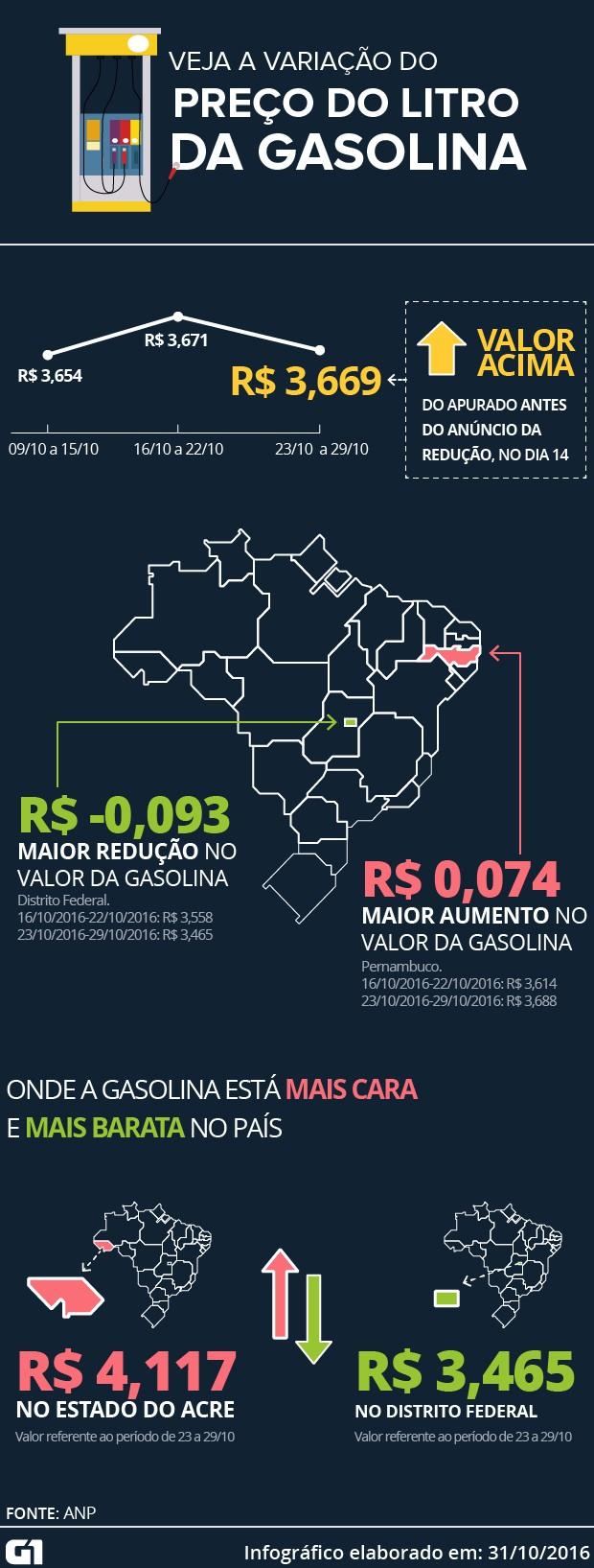 Distrito Federal registrou maior queda no preço da gasolina e menor valor por litro no país (Foto: Arte/G1)