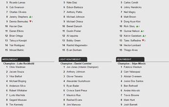 Thominhas cai duas posições, e Barão deixa o ranking do UFC após derrotas