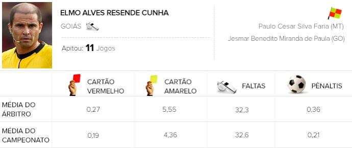 Info árbitros - Elmo Alves Resende Cunha (Foto: Editoria de Arte)