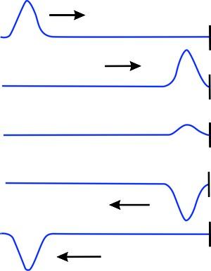 cbf701422cf33 Fenômenos ondulatórios   Ondas e Luz   Física   Educação