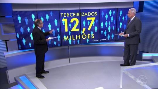 Brasil tem 12,7 milhões de trabalhadores terceirizados