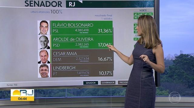RJ elege Flávio Bolsonaro (PSL) e Arolde de Oliveira (PSD) como senadores