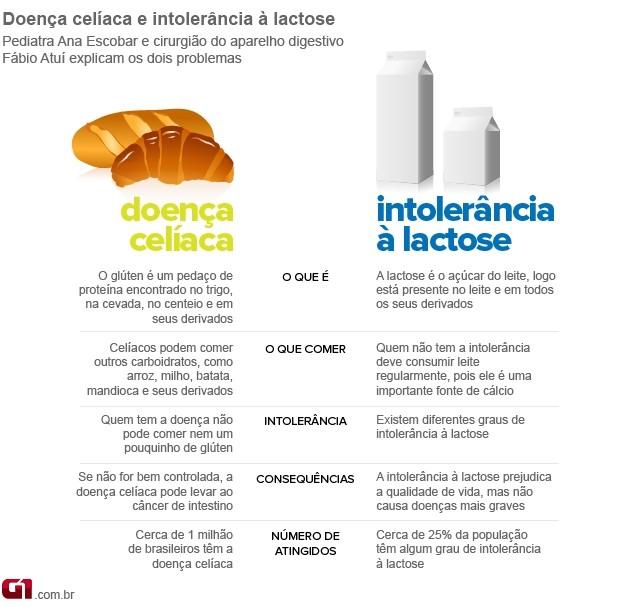 info doença celíaca e intolerância à lactose (Foto: arte / G1)