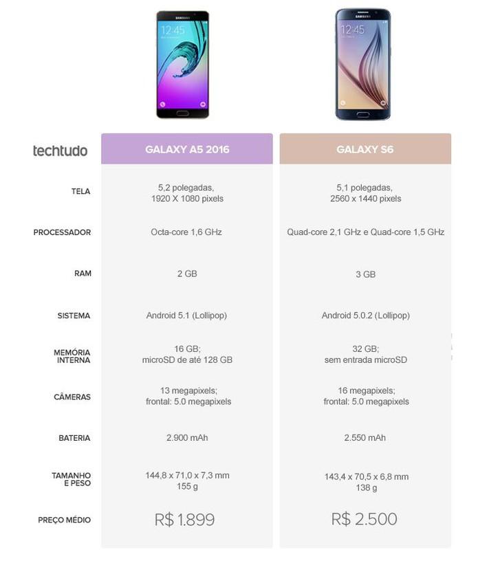 Tabela comparativa entre Galaxy A5 2016 e Galaxy S6 (Foto: Arte/TechTudo)